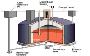 Massive leaking nuclear waste storage canisters