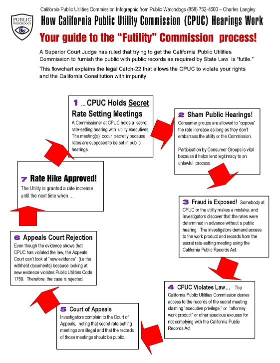 Explanation of corruption at CPUC